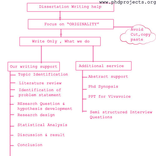 Dissertation writing services malaysia hyderabad