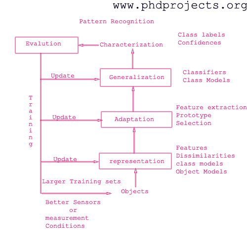 Master thesis pattern recognition dissertation plan dialogique