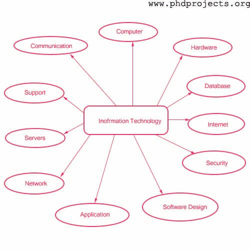 Technology essay topics
