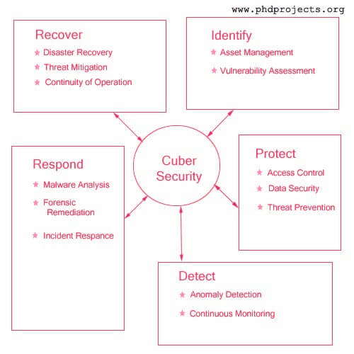 Phd Thesis On Cyber Security / Research paper buy