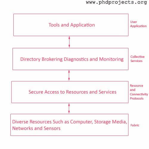PhD Guidance in Grid Computing - PHD TOPIC